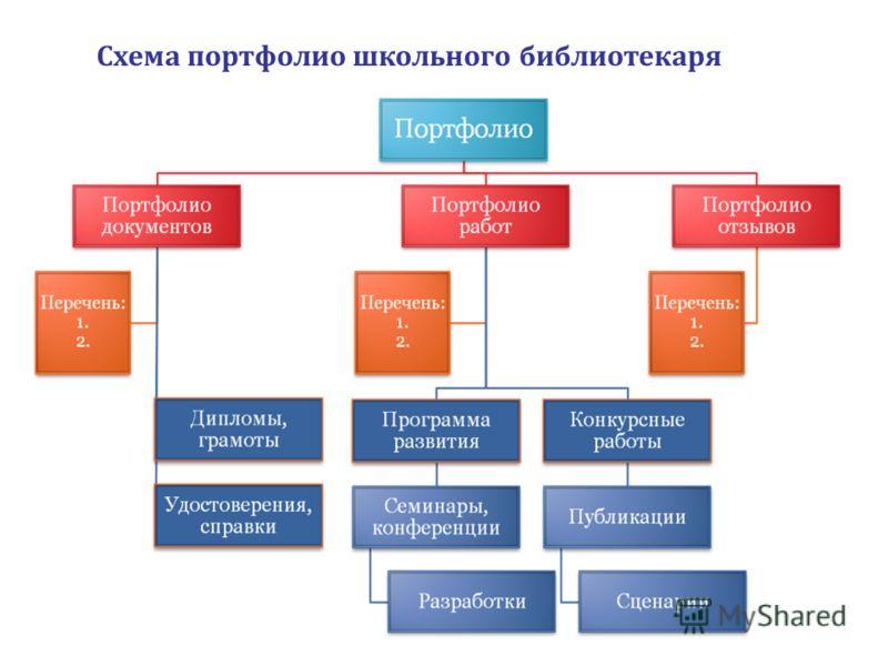 Схема портфолио школьного библиотекаря
