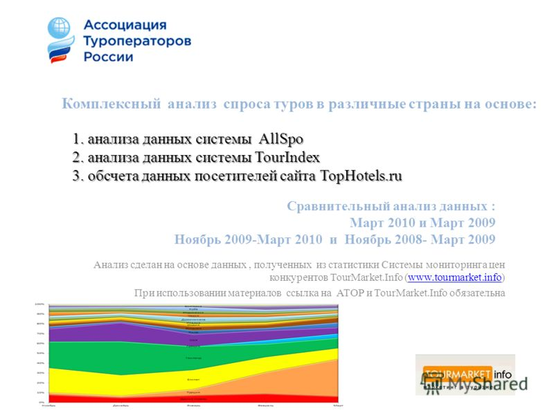 1. анализа данных системы AllSpo 2. анализа данных системы TourIndex 3. обсчета данных посетителей сайта TopHotels.ru Анализ сделан на основе данных, полученных из статистики Системы мониторинга цен конкурентов TourMarket.Info (www.tourmarket.info)ww