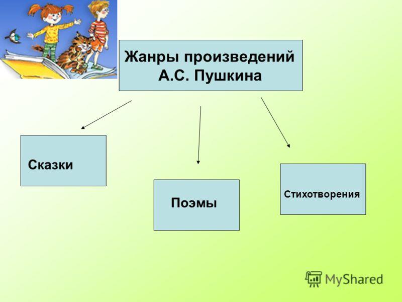Жанры произведений А.С. Пушкина Сказки Поэмы Стихотворения