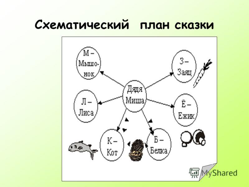 Схематический план сказки