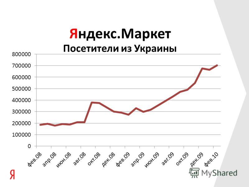 Яндекс.Маркет Посетители из Украины