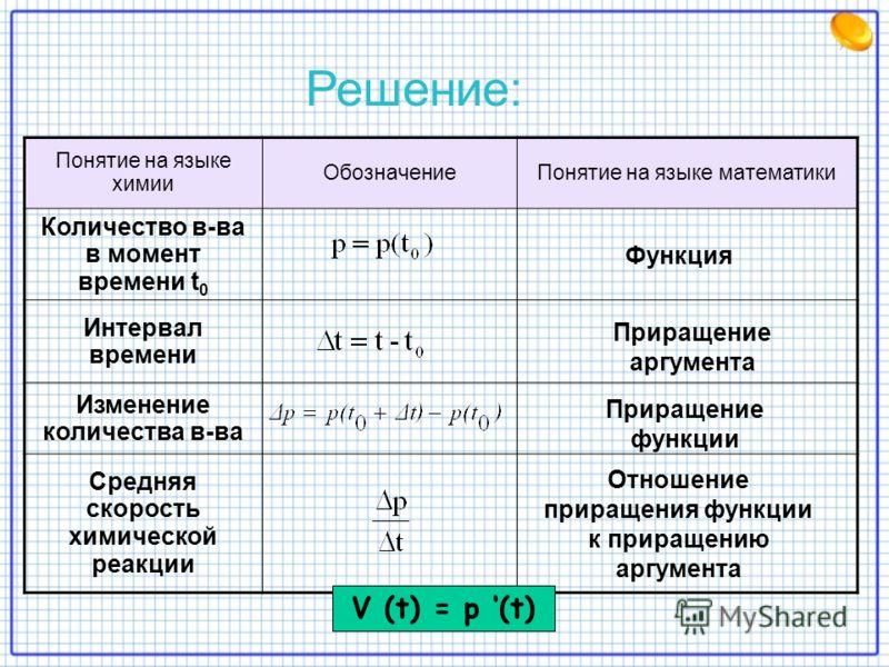 Понятие на языке химии ОбозначениеПонятие на языке математики Количество в-ва в момент времени t 0 Интервал времени Изменение количества в-ва Средняя скорость химической реакции V (t) = p (t) Решение: Функция Приращение аргумента Приращение функции О