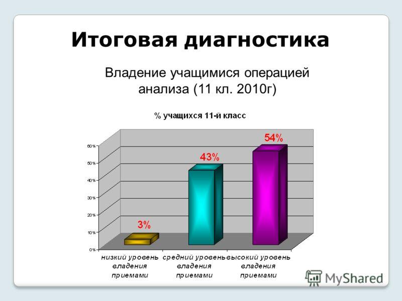 Итоговая диагностика Владение учащимися операцией анализа (11 кл. 2010г)