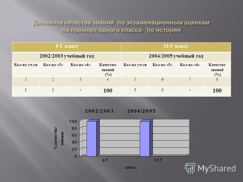 9 Г класс11 Г класс 2002/2003 учебный год2004/2005 учебный год Кол-во уч-сяКол-во «5»Кол-во «4»Качество знаний (%) Кол-во уч-сяКол-во «5»Кол-во «4»Качество знаний (%) 12345678 11- 100 33-