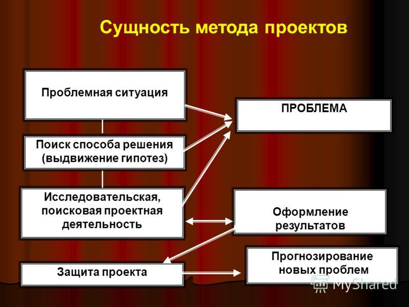 Проблемная ситуация Поиск способа решения (выдвижение гипотез) Защита проекта Прогнозирование новых проблем Исследовательская, поисковая проектная деятельность Оформление результатов ПРОБЛЕМА Сущность метода проектов