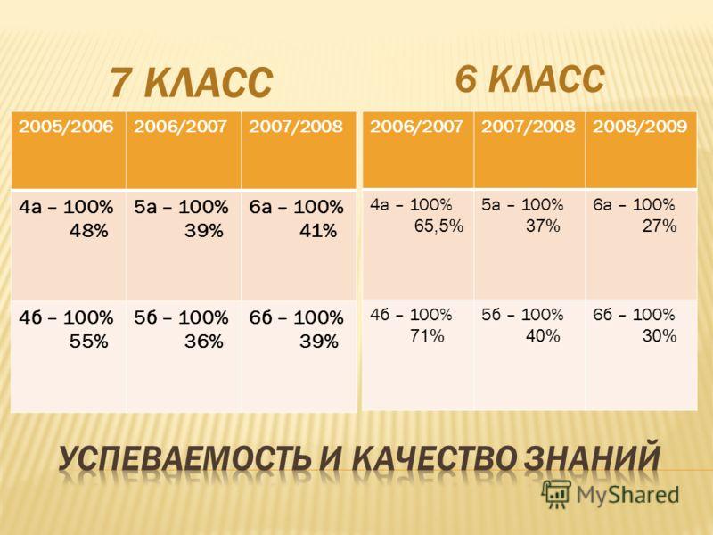 7 КЛАСС 6 КЛАСС 2005/20062006/20072007/2008 4а – 100% 48% 5а – 100% 39% 6а – 100% 41% 4б – 100% 55% 5б – 100% 36% 6б – 100% 39% 2006/20072007/20082008/2009 4а – 100% 65,5% 5а – 100% 37% 6а – 100% 27% 4б – 100% 71% 5б – 100% 40% 6б – 100% 30%