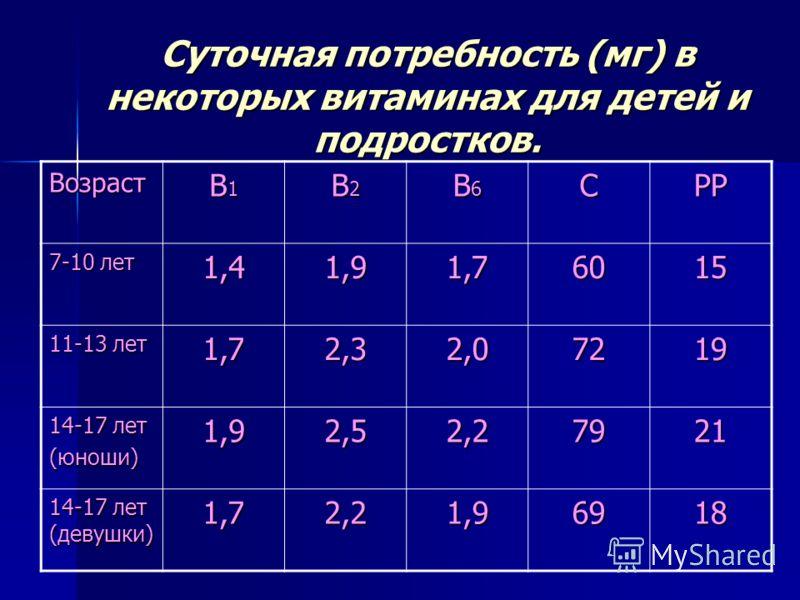 Суточная потребность (мг) в некоторых витаминах для детей и подростков. Возраст В1В1В1В1 В2В2В2В2 В6В6В6В6СРР 7-10 лет 1,41,91,76015 11-13 лет 1,72,32,07219 14-17 лет (юноши)1,92,52,27921 14-17 лет (девушки) 1,72,21,96918