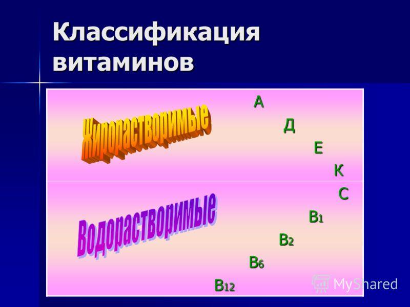 Классификация витаминов А Д Е К С В 1 В 1 В 2 В 2 В 6 В 6 В 12 В 12