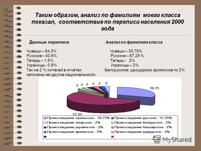 Данные переписи Анализ по фамилиям класса Чуваши – 54.3% Чуваши – 30,75% Русские – 40.6% Русские – 57,25 % Татары – 1.5%, Татары - 2% Украинцы - 0.9% Украинцы – 2% Так же 2 % жителей в отчётах Белорусское, удмурдское, армянское по 2% записаны как дру