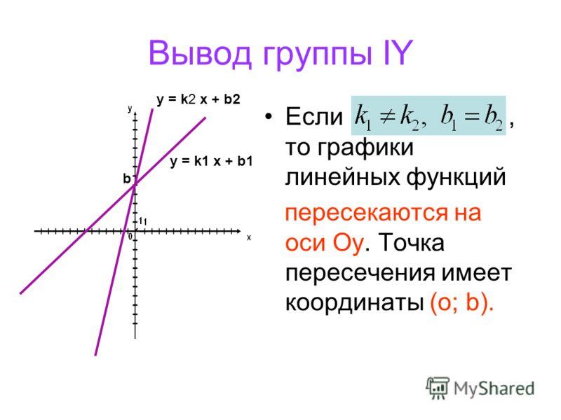 Вывод группы IY Если, то графики линейных функций пересекаются на оси Оу. Точка пересечения имеет координаты (о; b). у = k1 x + b1 у = k2 x + b2 b