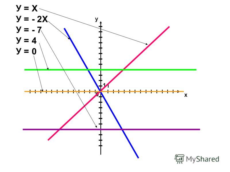 х у 0 1 1 У = Х У = - 2Х У = - 7 У = 4 У = 0
