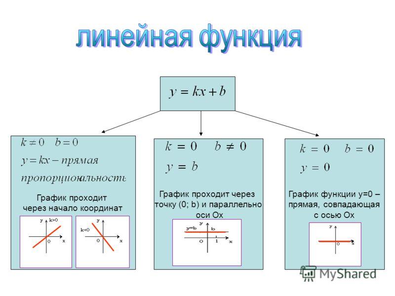 График проходит через начало координат График проходит через точку (0; b) и параллельно оси Ох График функции у=0 – прямая, совпадающая с осью Ох