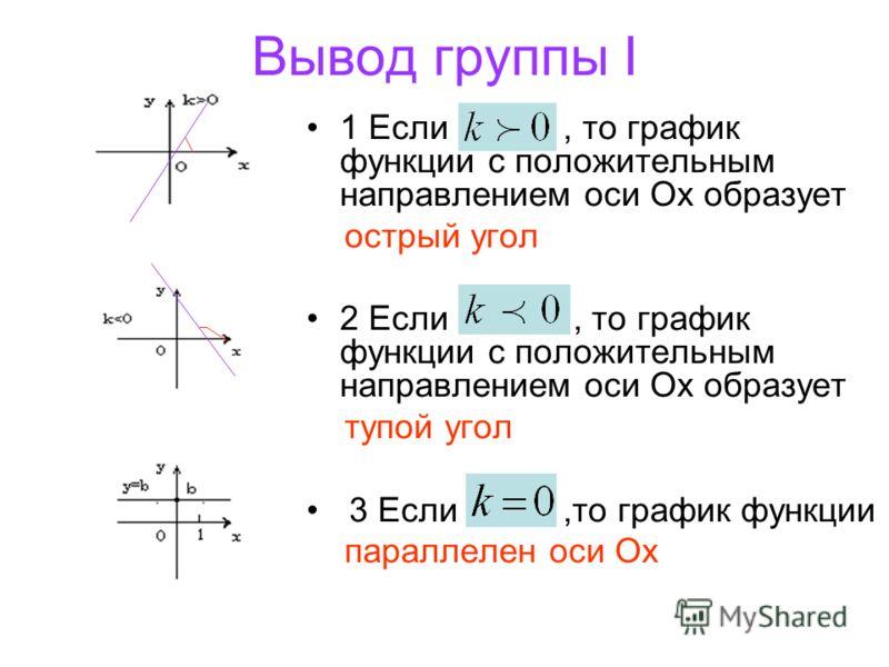 Вывод группы I 1 Если, то график функции с положительным направлением оси Ох образует острый угол 2 Если, то график функции с положительным направлением оси Ох образует тупой угол 3 Если,то график функции параллелен оси Ох
