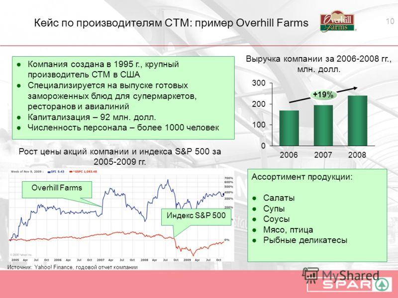 10 Кейс по производителям СТМ: пример Overhill Farms Источник: Yahoo! Finance, годовой отчет компании Overhill Farms Индекс S&P 500 Рост цены акций компании и индекса S&P 500 за 2005-2009 гг. 2008 +19% 20062007 Выручка компании за 2006-2008 гг., млн.
