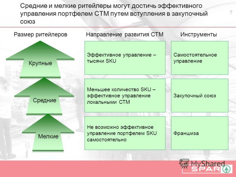 7 Средние и мелкие ритейлеры могут достичь эффективного управления портфелем СТМ путем вступления в закупочный союз Размер ритейлеров Крупные Средние Мелкие Эффективное управление – тысячи SKU Меньшее количество SKU – эффективное управление локальным