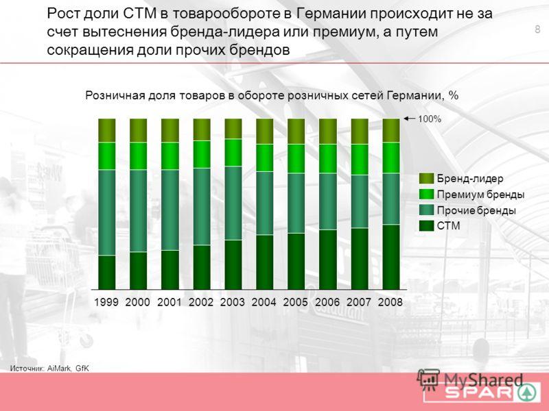 8 Рост доли СТМ в товарообороте в Германии происходит не за счет вытеснения бренда-лидера или премиум, а путем сокращения доли прочих брендов СТМ 2002 Премиум бренды Прочие бренды 2001200820072006 100% 200520042003 Бренд-лидер 20001999 Источник: AiMa