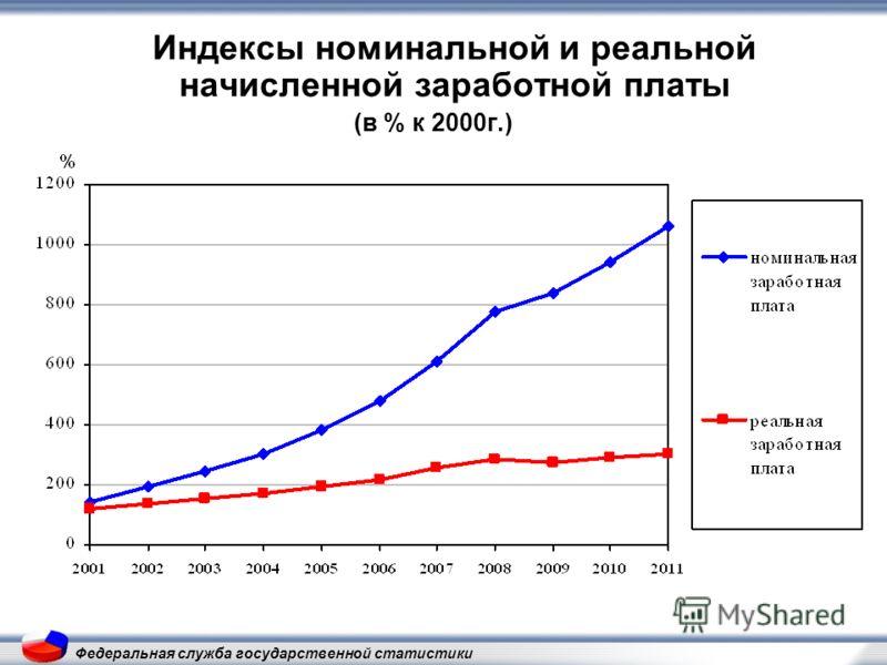Индексы номинальной и реальной начисленной заработной платы (в % к 2000г.)