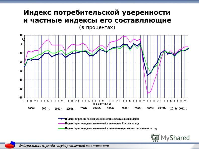 Индекс потребительской уверенности и частные индексы его составляющие (в процентах) Федеральная служба государственной статистики