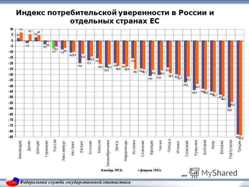 30 Индекс потребительской уверенности в России и отдельных странах ЕС