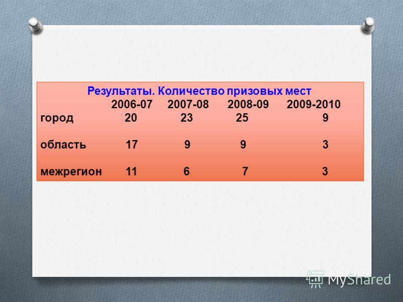 Результаты. Количество призовых мест 2006-07 2007-08 2008-09 2009-2010 город 20 23 259 область 17 9 93 межрегион 11 6 7 3