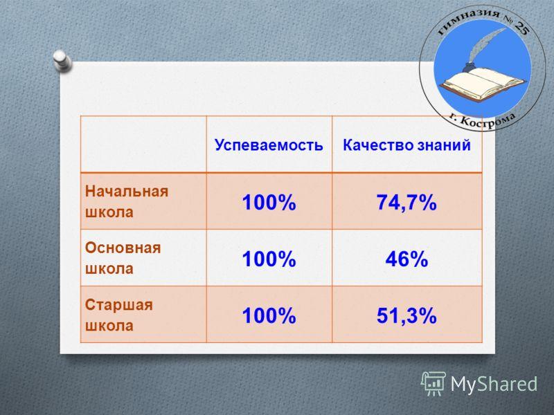 УспеваемостьКачество знаний Начальная школа 100%74,7% Основная школа 100%46% Старшая школа 100%51,3%
