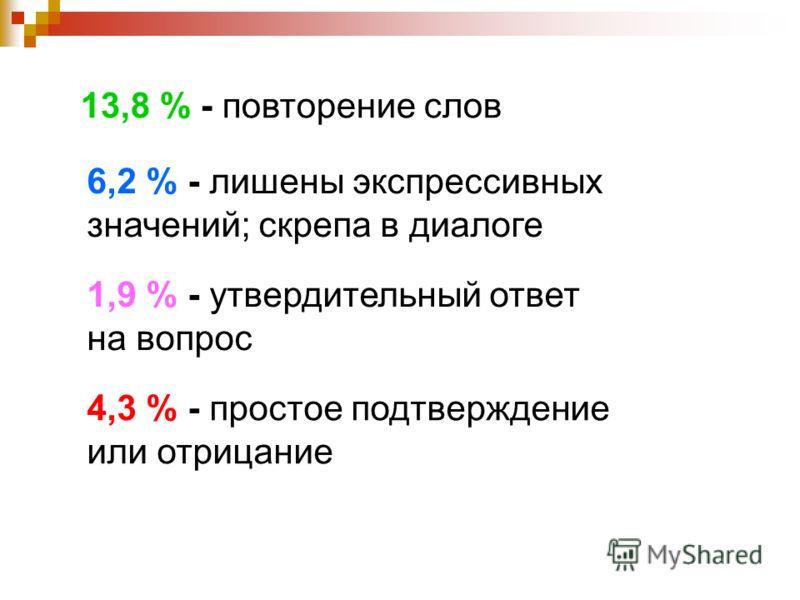 13,8 % - повторение слов 6,2 % - лишены экспрессивных значений; скрепа в диалоге 1,9 % - утвердительный ответ на вопрос 4,3 % - простое подтверждение или отрицание