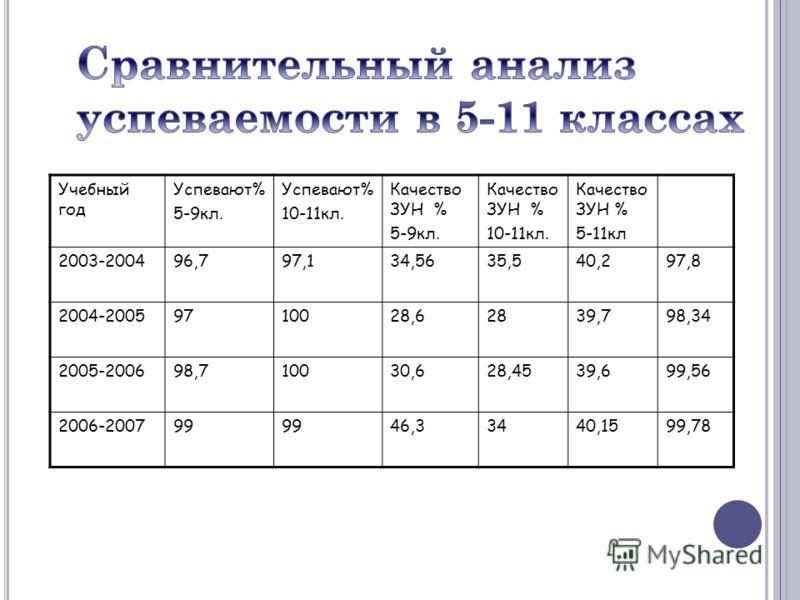 Учебный год Успевают% 5-9кл. Успевают% 10-11кл. Качество ЗУН % 5-9кл. Качество ЗУН % 10-11кл. Качество ЗУН % 5-11кл 2003-200496,797,134,5635,540,297,8 2004-20059710028,62839,798,34 2005-200698,710030,628,4539,699,56 2006-200799 46,33440,1599,78