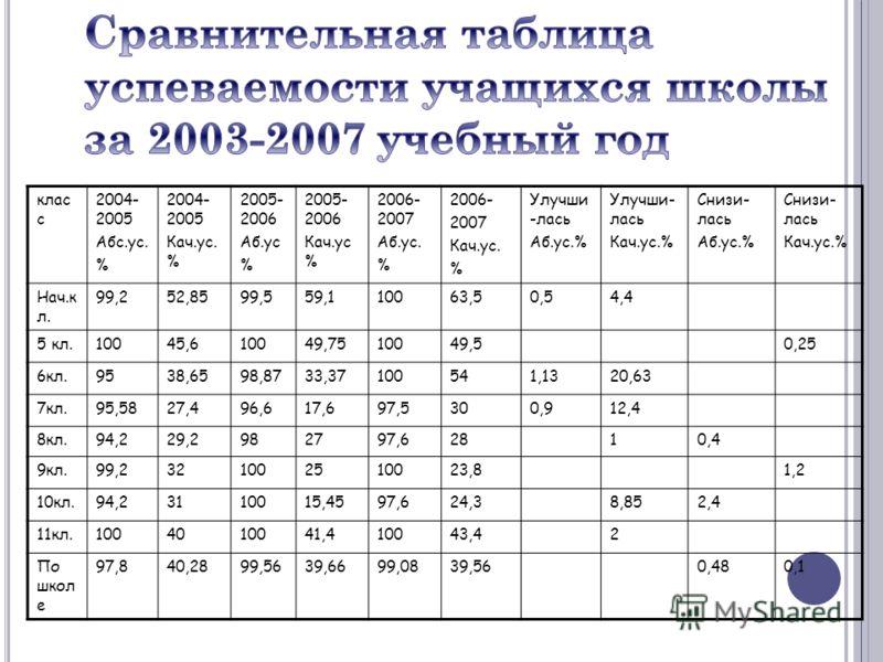 клас с 2004- 2005 Абс.ус. % 2004- 2005 Кач.ус. % 2005- 2006 Аб.ус % 2005- 2006 Кач.ус % 2006- 2007 Аб.ус. % 2006- 2007 Кач.ус. % Улучши -лась Аб.ус.% Улучши- лась Кач.ус.% Снизи- лась Аб.ус.% Снизи- лась Кач.ус.% Нач.к л. 99,252,8599,559,110063,50,54