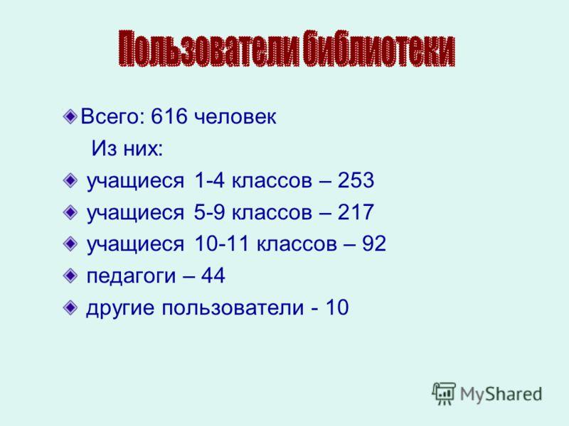 Всего: 616 человек Из них: учащиеся 1-4 классов – 253 учащиеся 5-9 классов – 217 учащиеся 10-11 классов – 92 педагоги – 44 другие пользователи - 10
