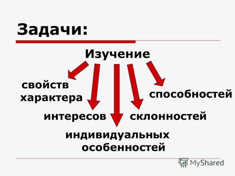 склонностей Задачи: Изучение интересов индивидуальных особенностей свойств характера способностей