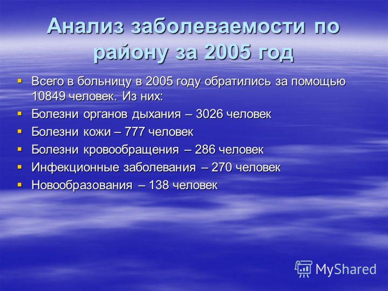 Анализ заболеваемости по району за 2005 год Всего в больницу в 2005 году обратились за помощью 10849 человек. Из них: Всего в больницу в 2005 году обратились за помощью 10849 человек. Из них: Болезни органов дыхания – 3026 человек Болезни органов дых