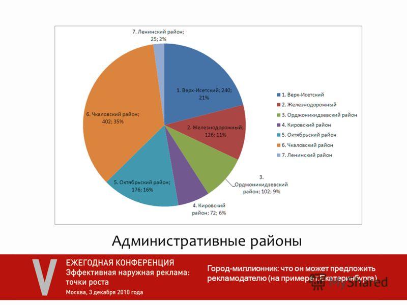 Город-миллионник: что он может предложить рекламодателю (на примере г.Екатеринбурга) Административные районы