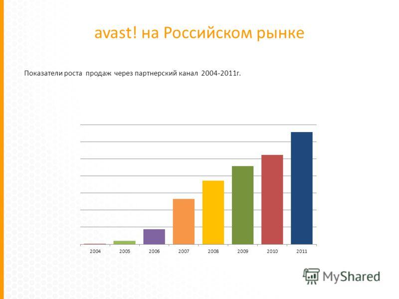 avast! на Российском рынке Показатели роста продаж через партнерский канал 2004-2011г.