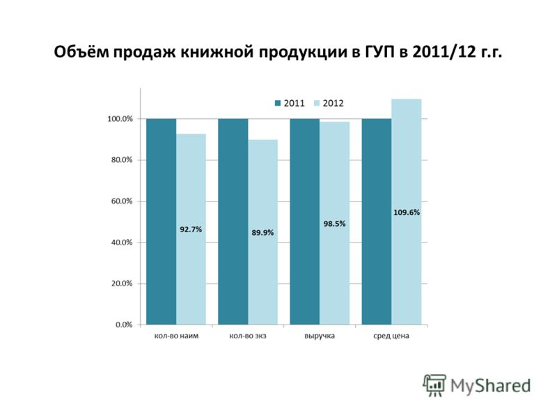Объём продаж книжной продукции в ГУП в 2011/12 г.г.