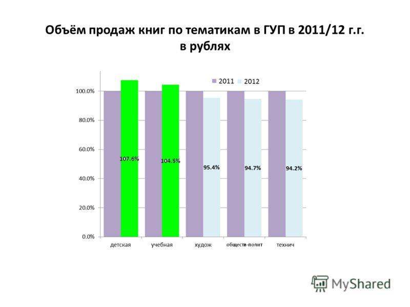 Объём продаж книг по тематикам в ГУП в 2011/12 г.г. в рублях