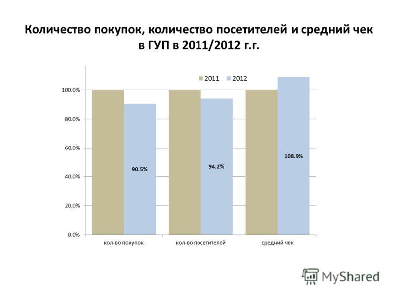 Количество покупок, количество посетителей и средний чек в ГУП в 2011/2012 г.г.