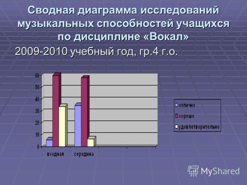 Сводная диаграмма исследований музыкальных способностей учащихся по дисциплине «Вокал» 2009-2010 учебный год, гр.4 г.о.