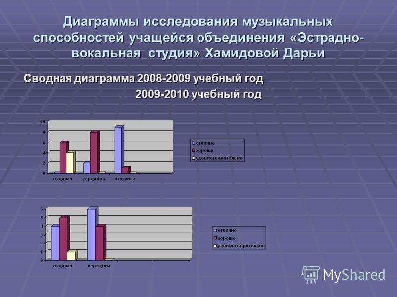 Диаграммы исследования музыкальных способностей учащейся объединения «Эстрадно- вокальная студия» Хамидовой Дарьи Сводная диаграмма 2008-2009 учебный год 2009-2010 учебный год 2009-2010 учебный год
