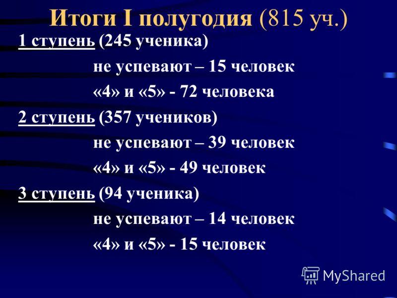 Итоги I полугодия (815 уч.) 1 ступень (245 ученика) не успевают – 15 человек «4» и «5» - 72 человека 2 ступень (357 учеников) не успевают – 39 человек «4» и «5» - 49 человек 3 ступень (94 ученика) не успевают – 14 человек «4» и «5» - 15 человек