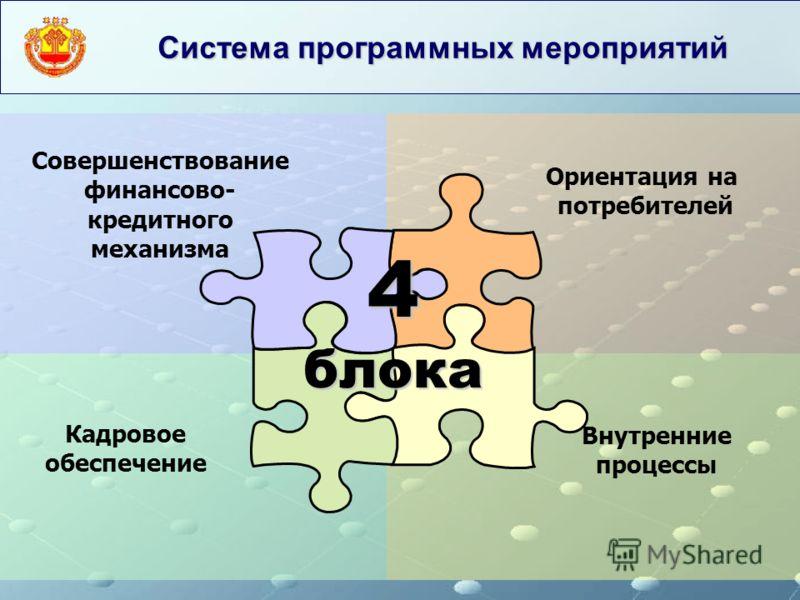 Система программных мероприятий Кадровое обеспечение Внутренние процессы Ориентация на потребителей Совершенствование финансово- кредитного механизма 4 блока
