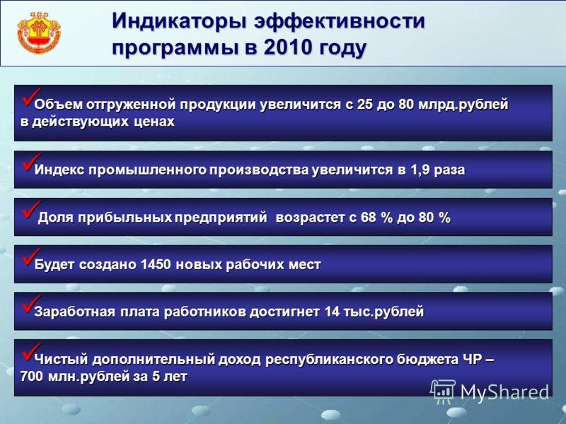 Индикаторы эффективности программы в 2010 году Объем отгруженной продукции увеличится с 25 до 80 млрд.рублей в действующих ценах Объем отгруженной продукции увеличится с 25 до 80 млрд.рублей в действующих ценах Доля прибыльных предприятий возрастет с
