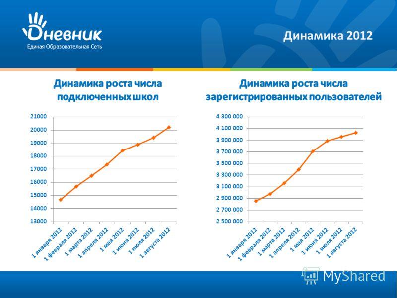 Динамика 2012