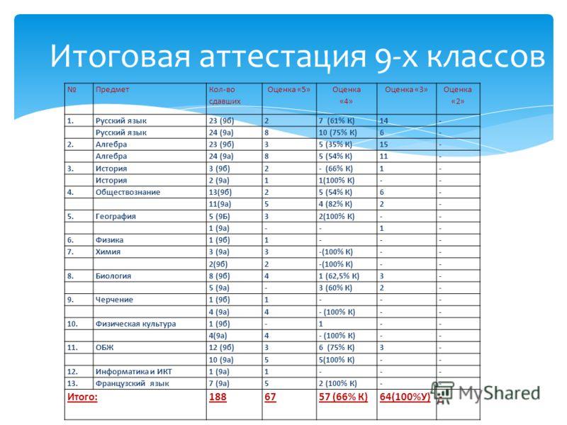 Предмет Кол-во сдавших Оценка «5» Оценка «4» Оценка «3» Оценка «2» 1.Русский язык23 (9б)27 (61% К)14- Русский язык24 (9а)810 (75% К)6- 2.Алгебра23 (9б)35 (35% К)15- Алгебра24 (9а)85 (54% К)11- 3.История3 (9б)2- (66% К)1- История2 (9а)11(100% К)-- 4.О