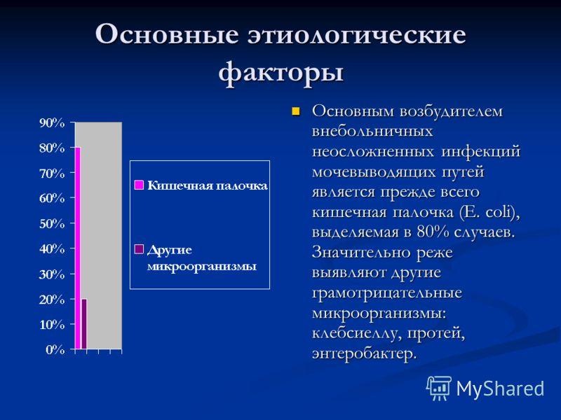 Основные этиологические факторы Основным возбудителем внебольничных неосложненных инфекций мочевыводящих путей является прежде всего кишечная палочка (Е. сoli), выделяемая в 80% случаев. Значительно реже выявляют другие грамотрицательные микроорганиз