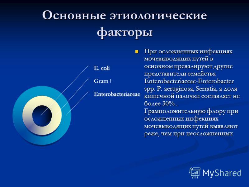 Основные этиологические факторы При осложненных инфекциях мочевыводящих путей в основном превалируют другие представители семейства Enterobacteriaceae-Enterobacter spp. P. aeruginosa, Serratia, а доля кишечной палочки составляет не более 30%. Грампол