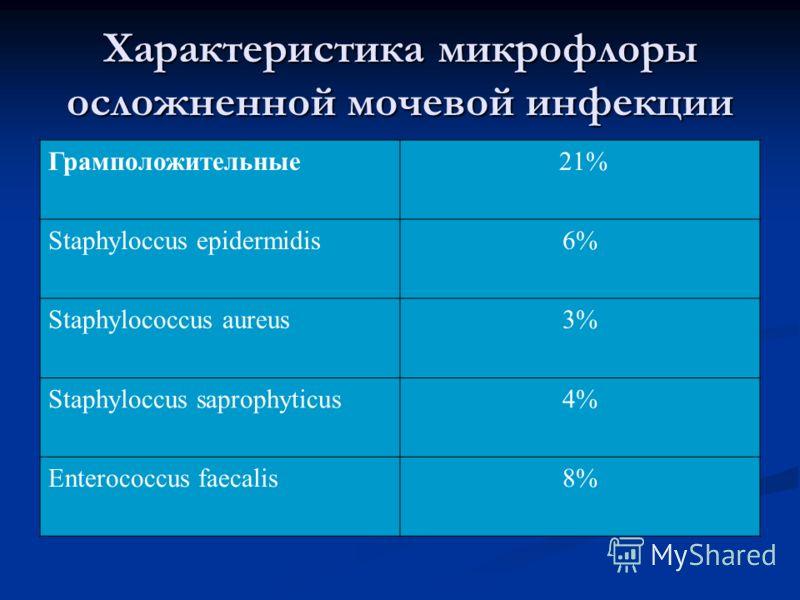 Характеристика микрофлоры осложненной мочевой инфекции Грамположительные 21% Staphyloccus epidermidis6% Staphylococcus aureus3% Staphyloccus saprophyticus4% Enterococcus faecalis8%