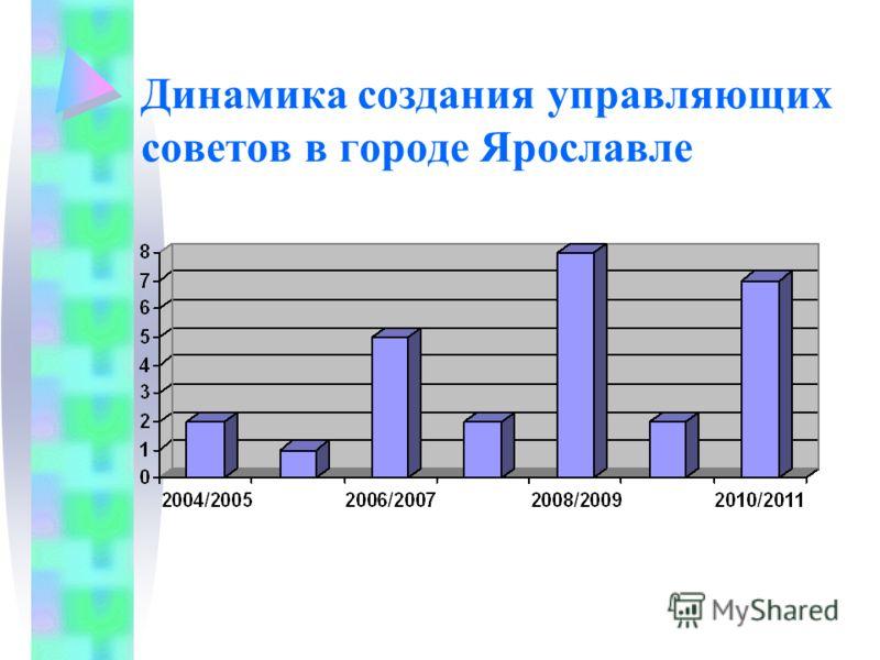 Динамика создания управляющих советов в городе Ярославле