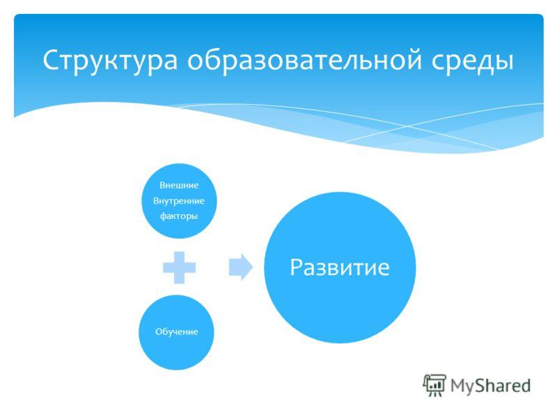 Внешние Внутренние факторы Обучение Развитие Структура образовательной среды