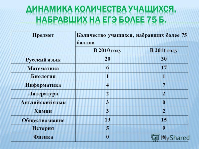 Предмет Количество учащихся, набравших более 75 баллов В 2010 годуВ 2011 году Русский язык 2030 Математика 617 Биология11 Информатика47 Литература22 Английский язык30 Химии32 Обществознание 1315 История59 Физика06