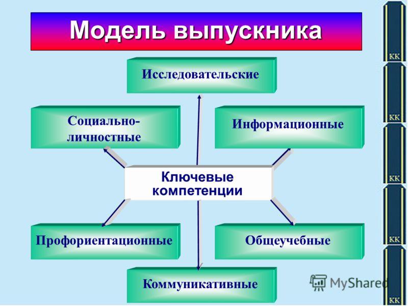 Модель выпускника Социально- личностные Информационные Ключевые компетенции ПрофориентационныеОбщеучебные Коммуникативные Исследовательские